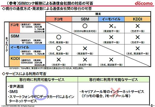 NTTドコモ 説明資料 5ページ目より引用