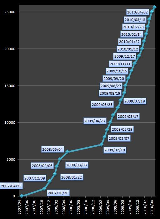ツイートグラフ