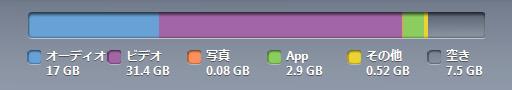 iPod touchの使用状況