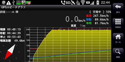 GPSスピードグラフ