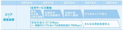 Xi 今後のロードマップ