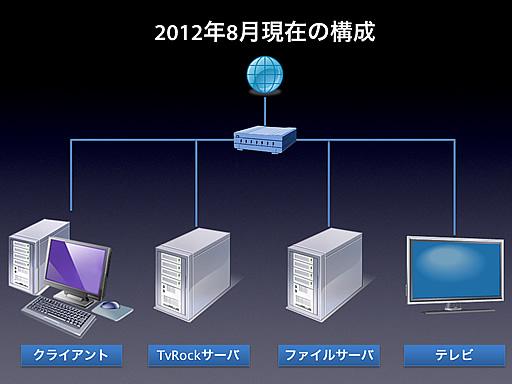 TV視聴・録画環境図