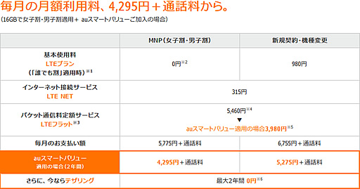 au版iPhone 5 料金プラン