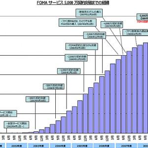 ドコモ、FOMAサービス契約数が5,000万を突破